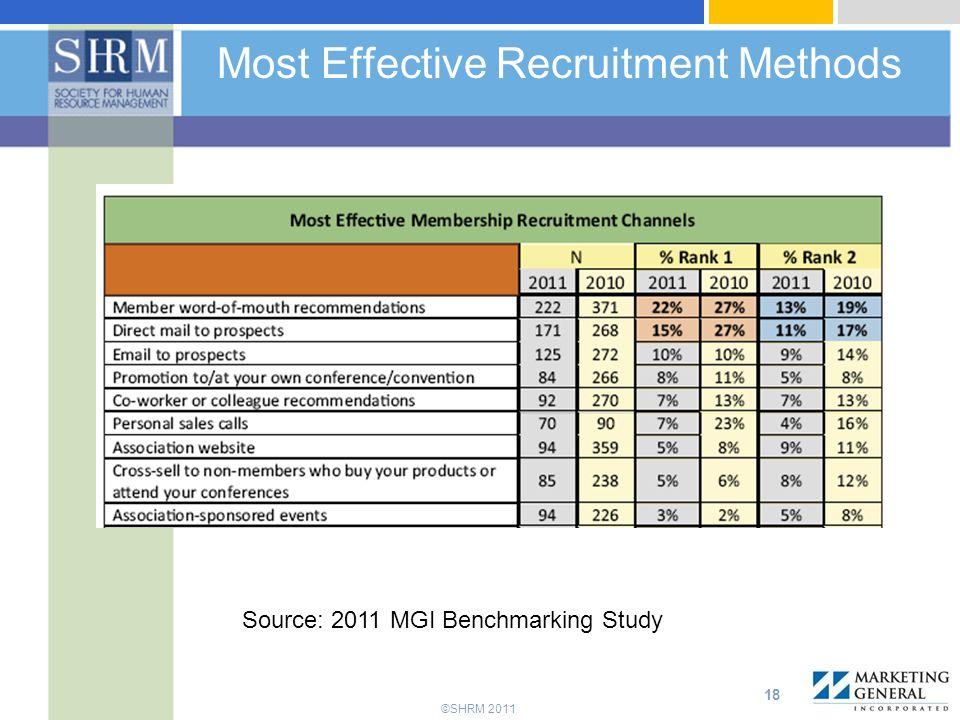 ©SHRM 2011 Most Effective Recruitment Methods 18 Source: 2011 MGI Benchmarking Study