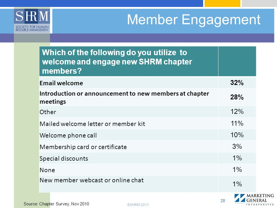 ©SHRM 2011 Member Engagement 28 Which of the following do you utilize to welcome and engage new SHRM chapter members.