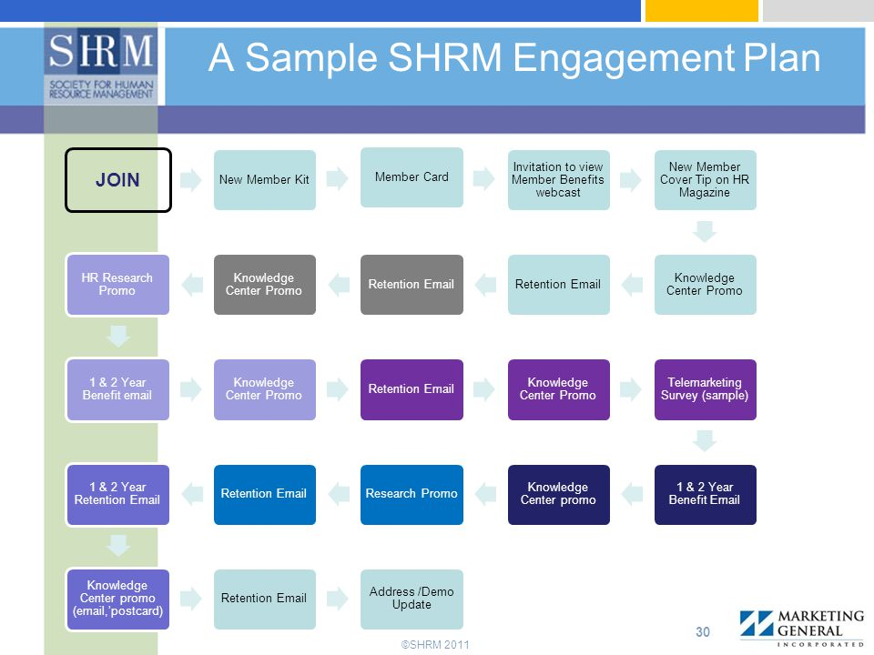 ©SHRM 2011 A Sample SHRM Engagement Plan 30 JOIN New Member KitMember Card Invitation to view Member Benefits webcast New Member Cover Tip on HR Magazine Knowledge Center Promo Retention Email Knowledge Center Promo HR Research Promo 1 & 2 Year Benefit email Knowledge Center Promo Retention Email Knowledge Center Promo Telemarketing Survey (sample) 1 & 2 Year Benefit Email Knowledge Center promo Research PromoRetention Email 1 & 2 Year Retention Email Knowledge Center promo (email,'postcard) Retention Email Address /Demo Update