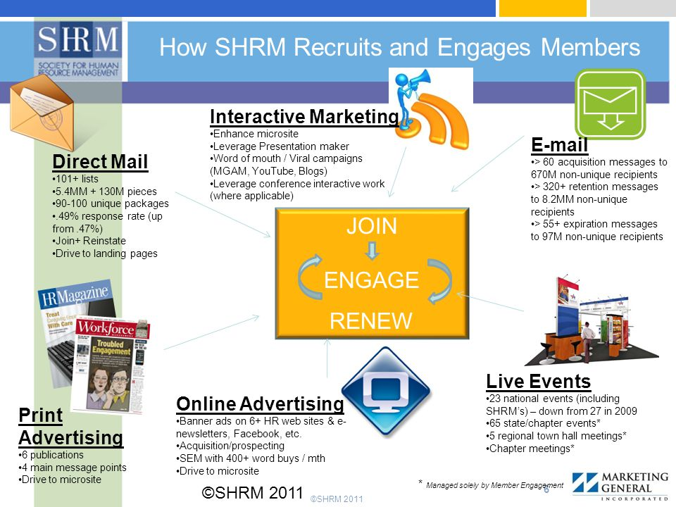 ©SHRM 2011 How SHRM Recruits and Engages Members ©SHRM 2011 6 Direct Mail 101+ lists 5.4MM + 130M pieces 90-100 unique packages.49% response rate (up from.47%) Join+ Reinstate Drive to landing pages Print Advertising 6 publications 4 main message points Drive to microsite Online Advertising Banner ads on 6+ HR web sites & e- newsletters, Facebook, etc.