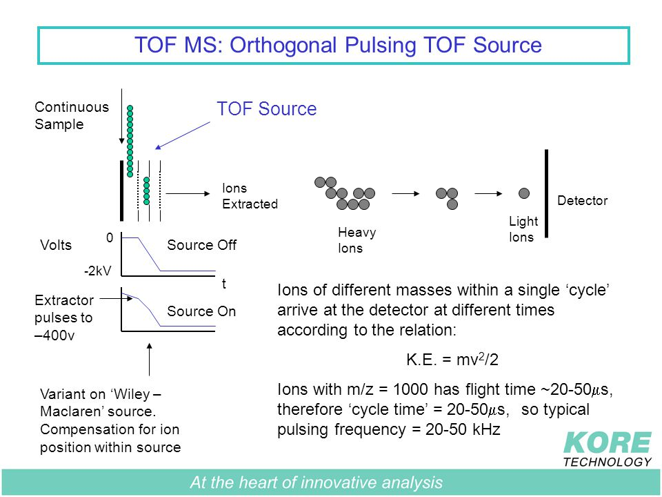 TOF MS: Orthogonal Pulsing TOF Source Continuous Sample Detector Ions Extracted Light Ions Heavy Ions Ions of different masses within a single 'cycle' arrive at the detector at different times according to the relation: K.E.