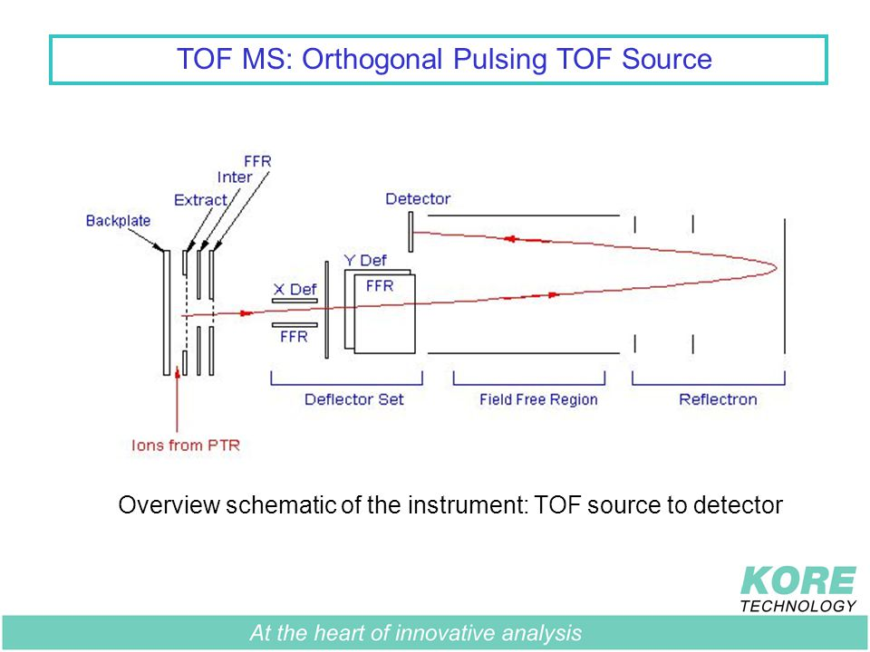 TOF MS: Orthogonal Pulsing TOF Source Overview schematic of the instrument GD Source 2mbar PTR Reactor 1mbar Transfer Optics 10 -4 mbar Mass spectrometer and detector 10 -6 - 10 -7 mbar