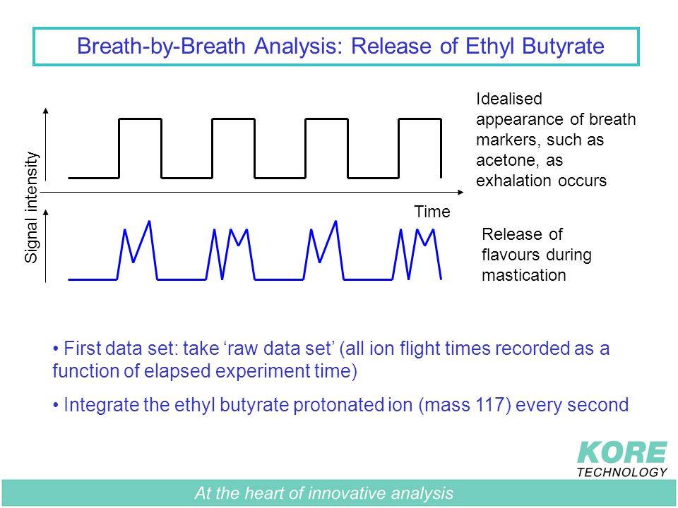 Breath-by-Breath Analysis: Release of Ethyl Butyrate Idealised appearance of breath markers, such as acetone, as exhalation occurs Release of flavours during mastication Signal intensity Time First data set: take 'raw data set' (all ion flight times recorded as a function of elapsed experiment time) Integrate the ethyl butyrate protonated ion (mass 117) every second