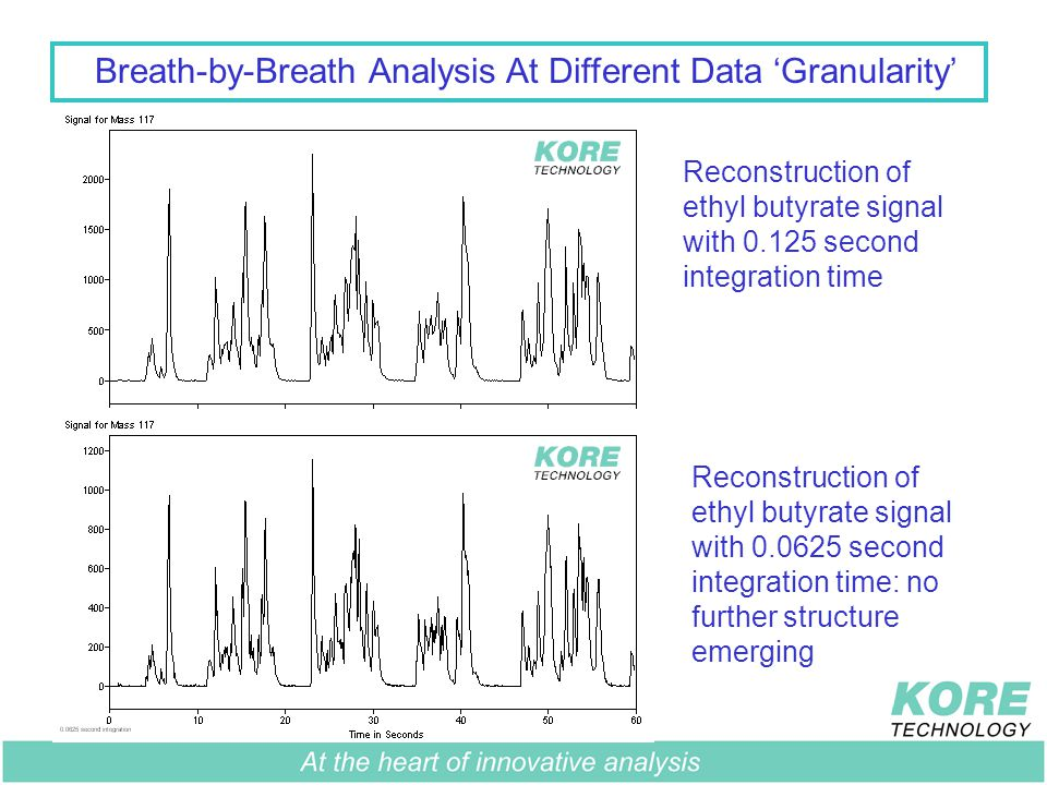 Breath-by-Breath Analysis At Different Data 'Granularity' Reconstruction of ethyl butyrate signal with 0.125 second integration time Reconstruction of ethyl butyrate signal with 0.0625 second integration time: no further structure emerging