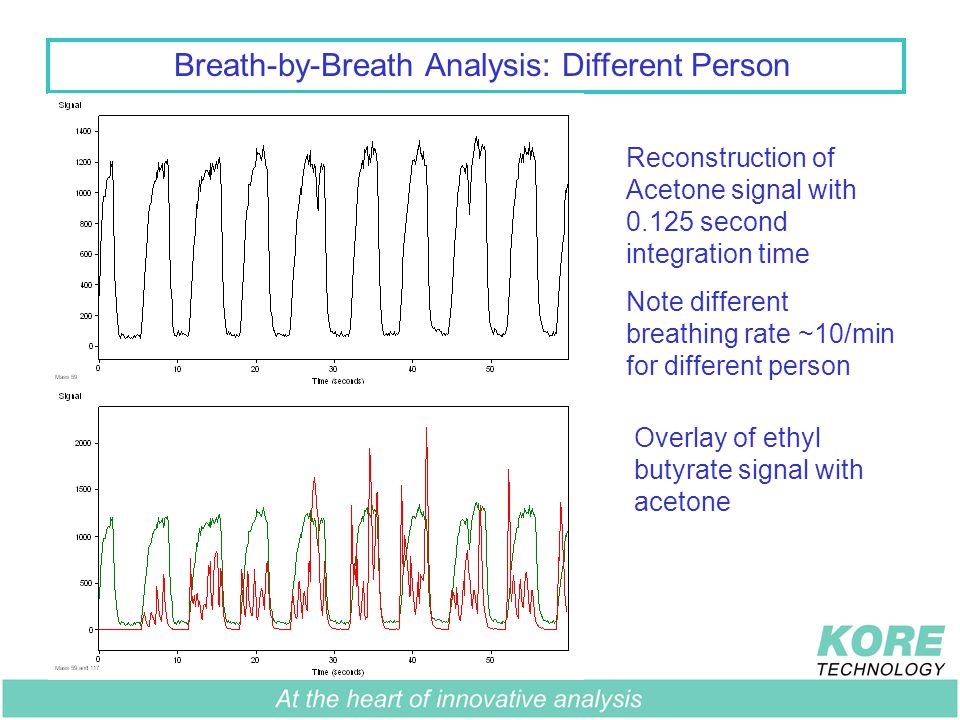 Breath-by-Breath Analysis: Different Person Reconstruction of Acetone signal with 0.125 second integration time Note different breathing rate ~10/min for different person Overlay of ethyl butyrate signal with acetone