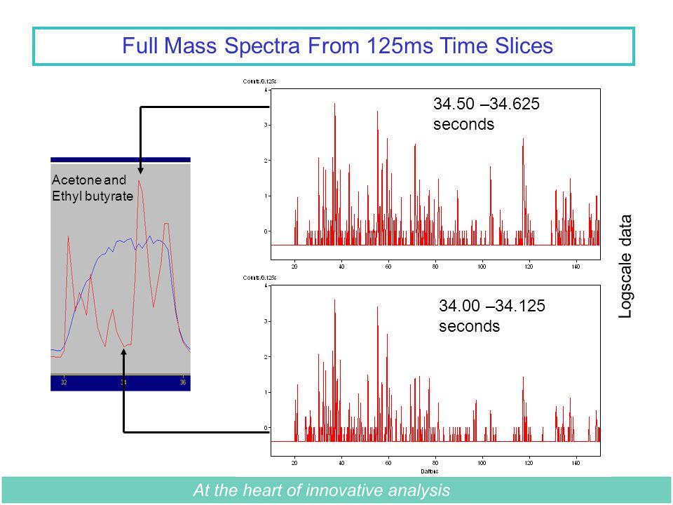 Full Mass Spectra From 125ms Time Slices 34.00 –34.125 seconds 34.50 –34.625 seconds Logscale data Acetone and Ethyl butyrate