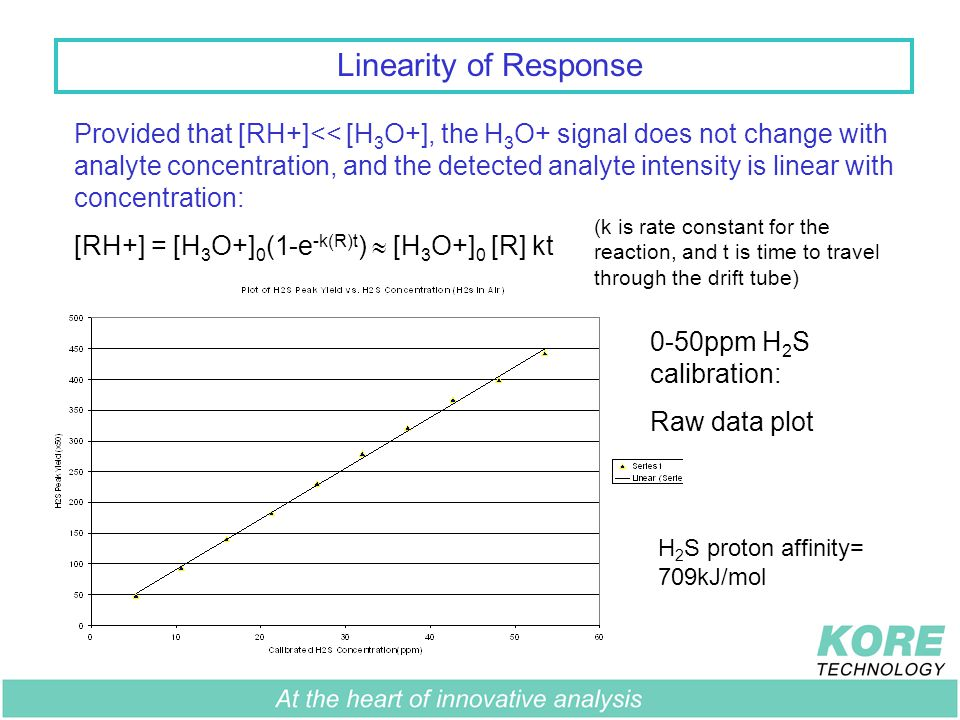 Linearity of Response Provided that [RH+]<< [H 3 O+], the H 3 O+ signal does not change with analyte concentration, and the detected analyte intensity is linear with concentration: [RH+] = [H 3 O+] 0 (1-e -k(R)t )  [H 3 O+] 0 [R] kt 0-50ppm H 2 S calibration: Raw data plot (k is rate constant for the reaction, and t is time to travel through the drift tube) H 2 S proton affinity= 709kJ/mol