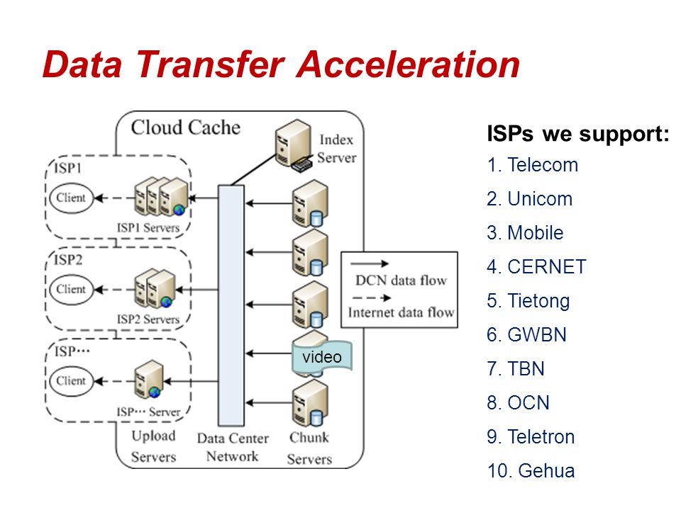 Data Transfer Acceleration ISPs we support: 1. Telecom 2. Unicom 3. Mobile 4. CERNET 5. Tietong 6. GWBN 7. TBN 8. OCN 9. Teletron 10. Gehua video