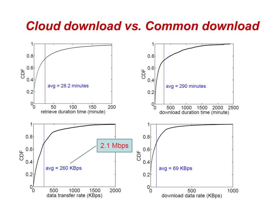 Cloud download vs. Common download 2.1 Mbps