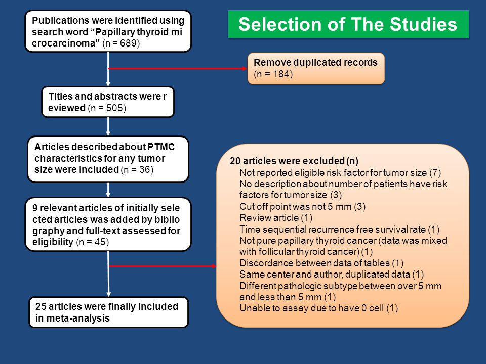 Publications were identified using search word Papillary thyroid mi crocarcinoma (n = 689) Titles and abstracts were r eviewed (n = 505) Articles described about PTMC characteristics for any tumor size were included (n = 36) 9 relevant articles of initially sele cted articles was added by biblio graphy and full-text assessed for eligibility (n = 45) 25 articles were finally included in meta-analysis 20 articles were excluded (n) Not reported eligible risk factor for tumor size (7) No description about number of patients have risk factors for tumor size (3) Cut off point was not 5 mm (3) Review article (1) Time sequential recurrence free survival rate (1) Not pure papillary thyroid cancer (data was mixed with follicular thyroid cancer) (1) Discordance between data of tables (1) Same center and author, duplicated data (1) Different pathologic subtype between over 5 mm and less than 5 mm (1) Unable to assay due to have 0 cell (1) 20 articles were excluded (n) Not reported eligible risk factor for tumor size (7) No description about number of patients have risk factors for tumor size (3) Cut off point was not 5 mm (3) Review article (1) Time sequential recurrence free survival rate (1) Not pure papillary thyroid cancer (data was mixed with follicular thyroid cancer) (1) Discordance between data of tables (1) Same center and author, duplicated data (1) Different pathologic subtype between over 5 mm and less than 5 mm (1) Unable to assay due to have 0 cell (1) Remove duplicated records (n = 184) Selection of The Studies