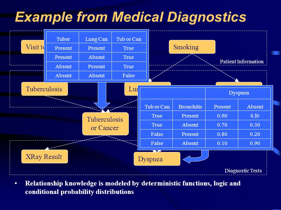 Example from Medical Diagnostics Propagation algorithm processes relationship information to provide an unconditional or marginal probability distribution for each node The unconditional or marginal probability distribution is frequently called the belief function of that node