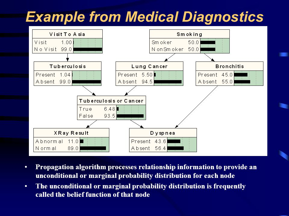 Example from Medical Diagnostics As a finding is entered, the propagation algorithm updates the beliefs attached to each relevant node in the network Interviewing the patient produces the information that Visit to Asia is Visit This finding propagates through the network and the belief functions of several nodes are updated