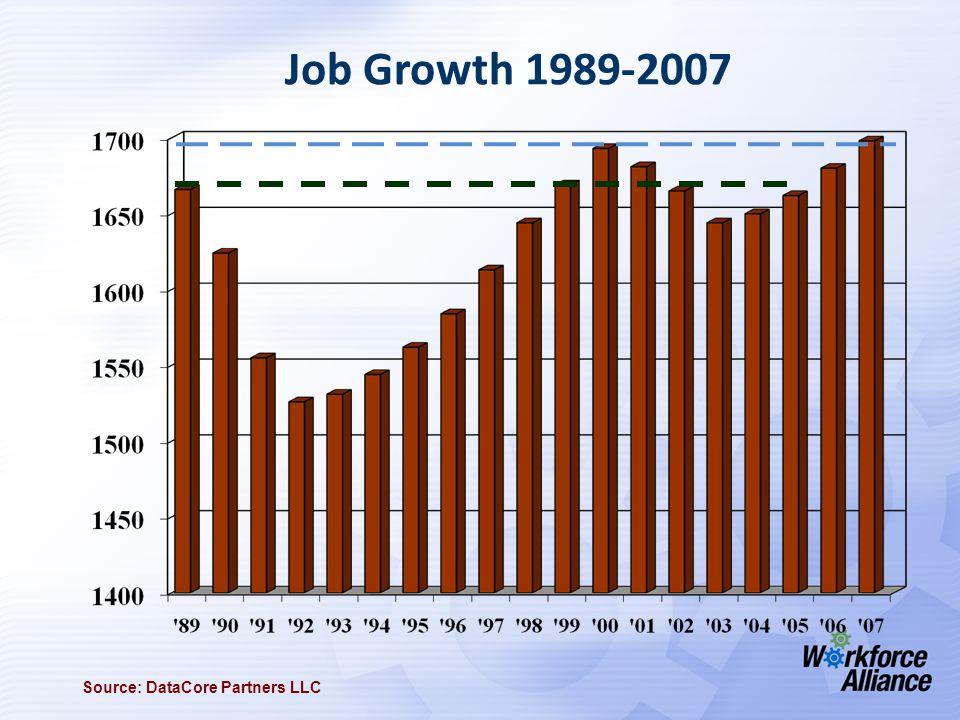 Job Growth 1989-2007 Source: DataCore Partners LLC