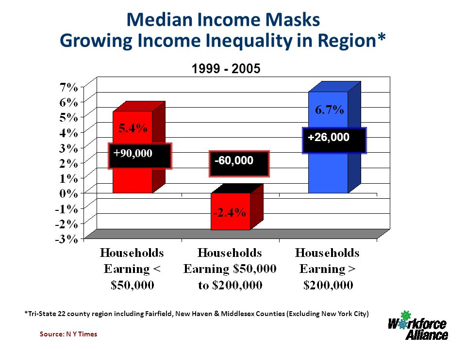 Median Income Masks Growing Income Inequality in Region* Source: N Y Times *Tri-State 22 county region including Fairfield, New Haven & Middlesex Counties (Excluding New York City) 1999 - 2005 +90,000 -60,000 +26,000