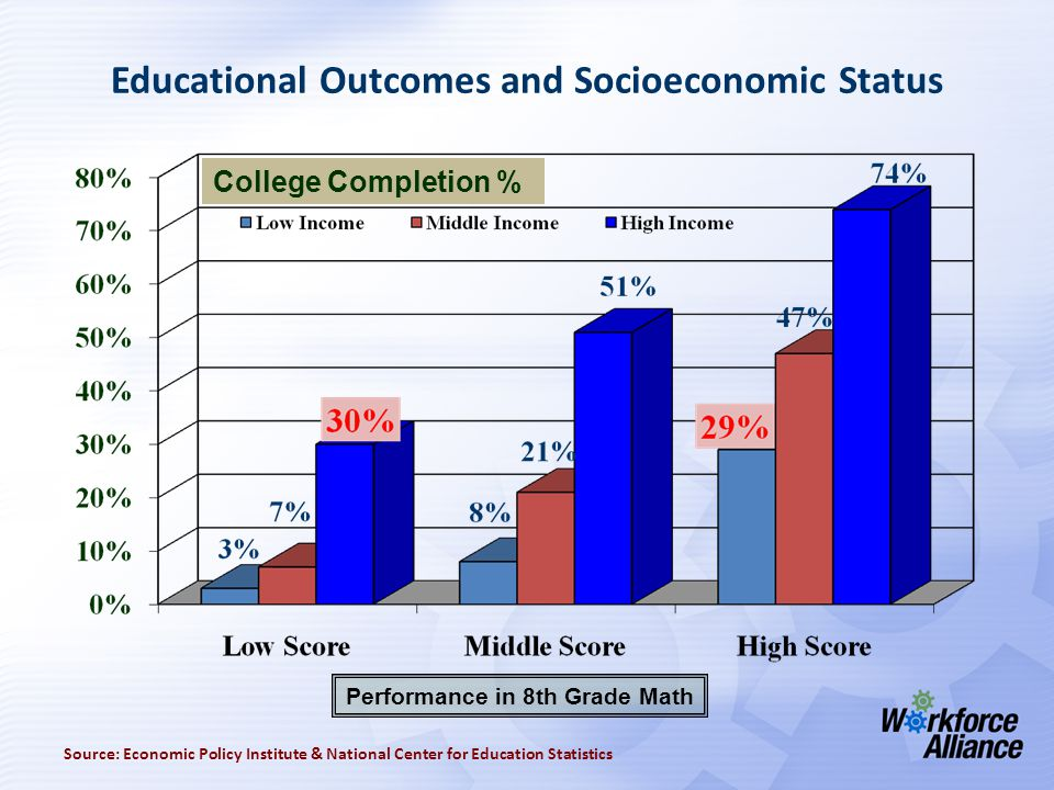 Educational Outcomes and Socioeconomic Status Source: Economic Policy Institute & National Center for Education Statistics College Completion % Performance in 8th Grade Math