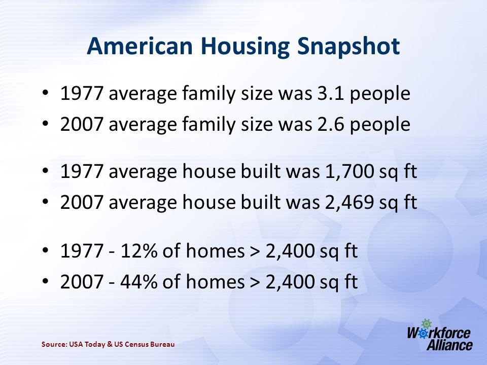 American Housing Snapshot 1977 average family size was 3.1 people 2007 average family size was 2.6 people 1977 average house built was 1,700 sq ft 2007 average house built was 2,469 sq ft 1977 - 12% of homes > 2,400 sq ft 2007 - 44% of homes > 2,400 sq ft Source: USA Today & US Census Bureau
