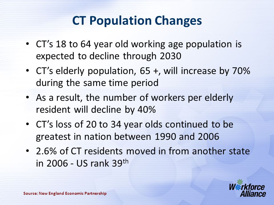 CT Population Changes CT's 18 to 64 year old working age population is expected to decline through 2030 CT's elderly population, 65 +, will increase by 70% during the same time period As a result, the number of workers per elderly resident will decline by 40% CT's loss of 20 to 34 year olds continued to be greatest in nation between 1990 and 2006 2.6% of CT residents moved in from another state in 2006 - US rank 39 th Source: New England Economic Partnership