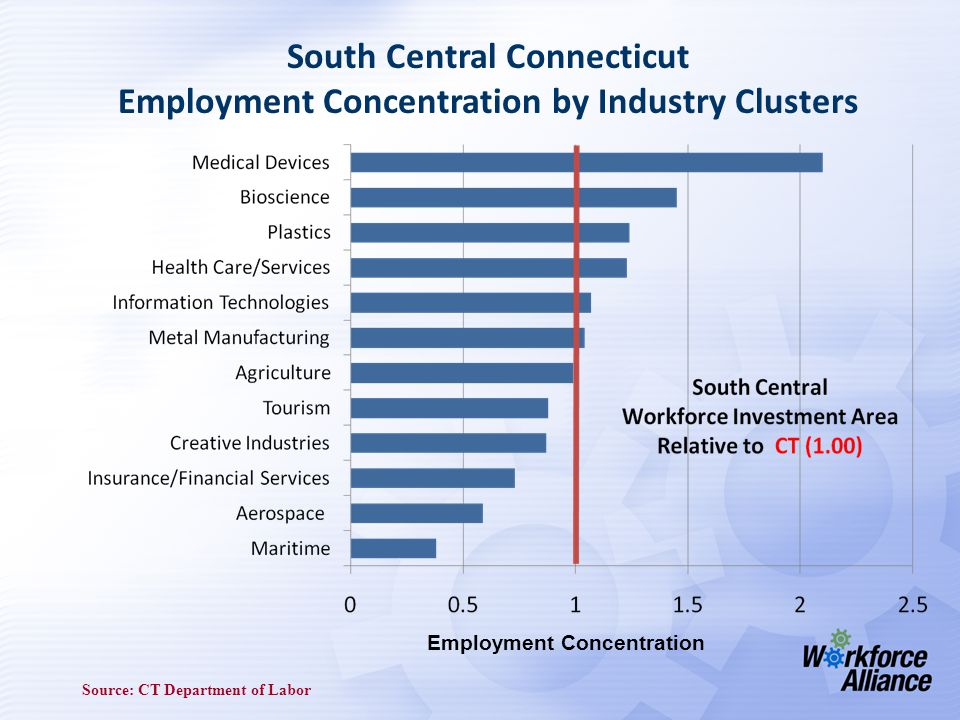 South Central CT Worksites By Size 2004 – 2006 Number of Employees 2004 # Worksites 2004 Total Employment 2005 # Worksites 2005 Total Employment 2006 # Worksites 2006 Total Employment 0 - 410,79918,64310,87819,04111,14819,294 5 – 93,59523,8143,63724,0603,60223,877 10 – 192,41832,4162,39932,3642,39032,308 20 – 491,68350,5341,66850,1851,71752,525 50 – 9957940,40458540,22559540,436 100 – 24934252,87335855,14537757,787 250 - 4994815,9724715,5534414,134 500 – 9992314,2122113,6522113,531 1000 +1643,7181340,1001341,232 Total19,483292,58619,606290,32519,907295,134 Source: CT Department of Labor