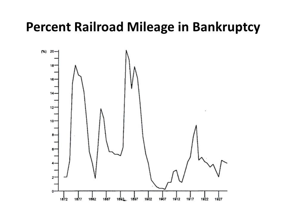 Percent Railroad Mileage in Bankruptcy