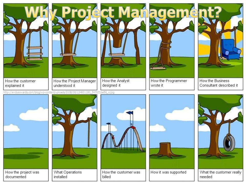 Project Management Essentials Week 1 – Slide 18 © 2009-2011 Q'vive, LLC – All rights reserved © 2009-2014 Q'vive, LLC – All rights reserved Why Must a