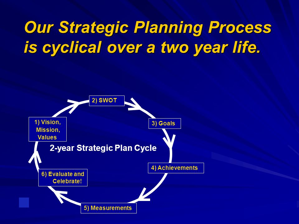 Our Strategic Planning Process is cyclical over a two year life. 6) Evaluate and Celebrate! 1) Vision, Mission, Values 3) Goals 4) Achievements 5) Mea