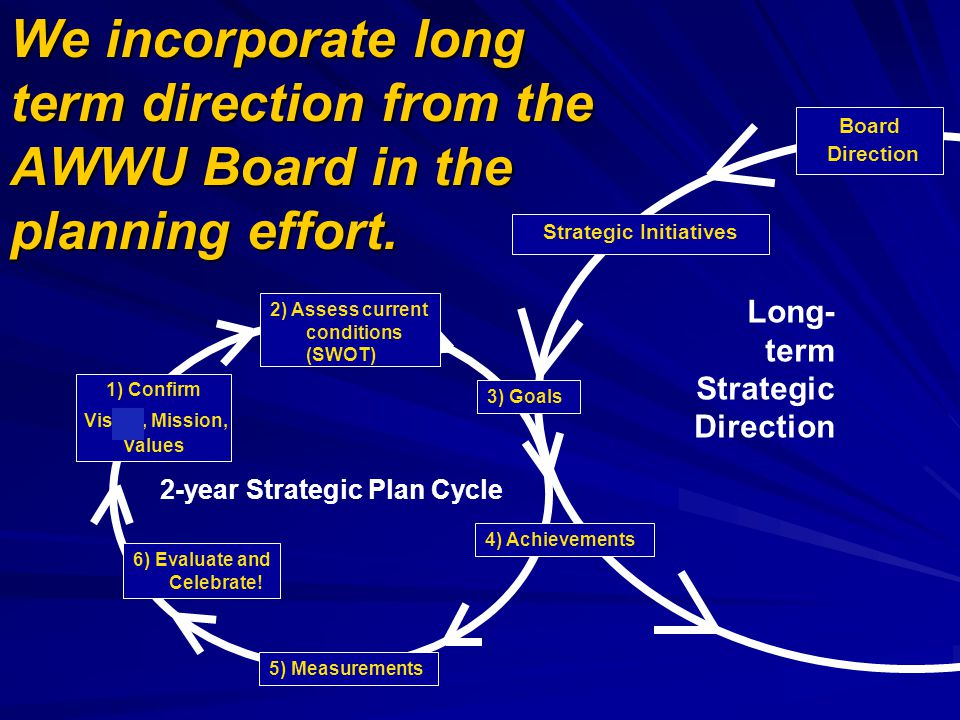 Long- term Strategic Direction Strategic Initiatives Board Direction 6) Evaluate and Celebrate! 1) Confirm Vision, Mission, Values 3) Goals 4) Achieve