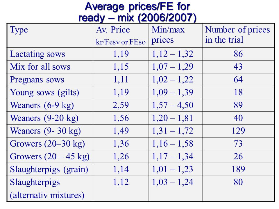 17 Average prices/FE for ready – mix (2006/2007) TypeAv.