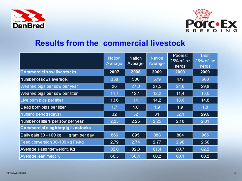 Porc-Ex A/S in Europe15 Results from the commercial livestock
