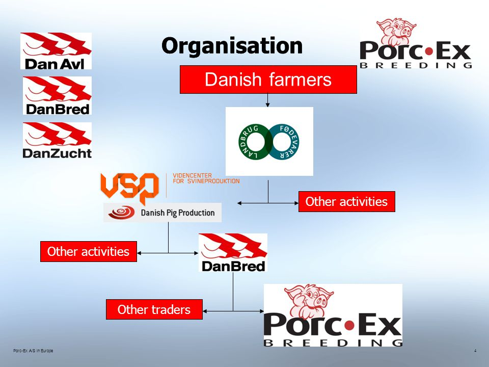 Porc-Ex A/S in Europe4 Organisation Danish farmers Other activities Other traders