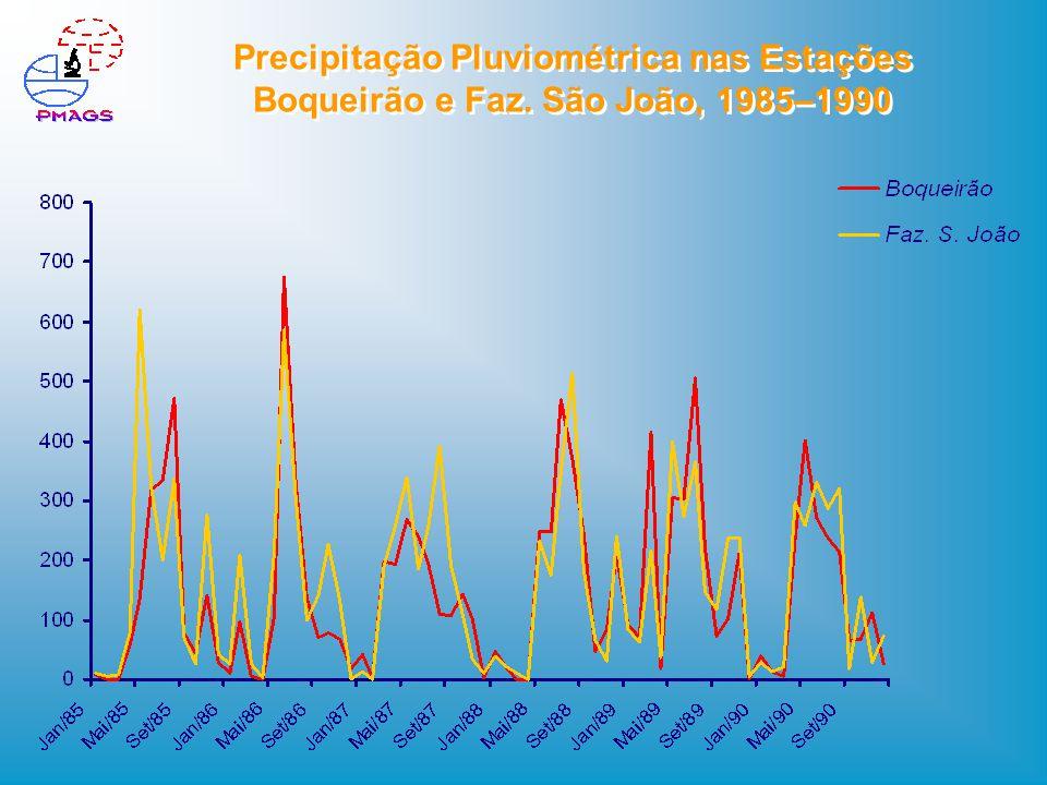 Precipitação Pluviométrica nas Estações Boqueirão e Faz. São João, 1985–1990