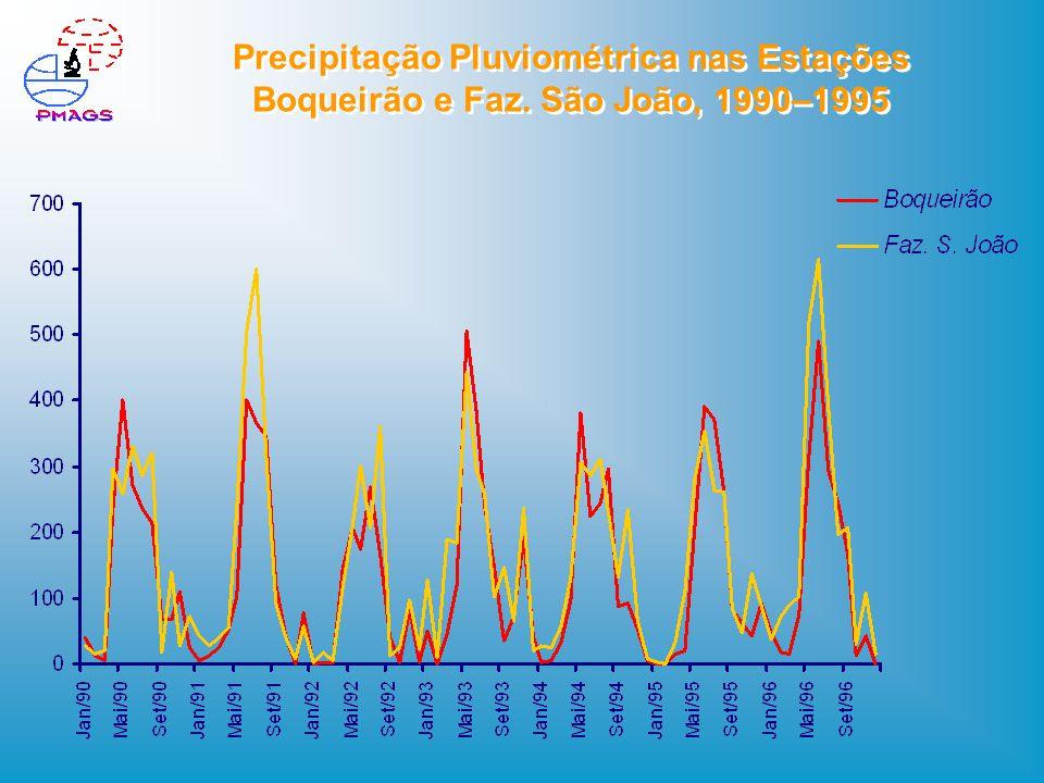 Precipitação Pluviométrica nas Estações Boqueirão e Faz. São João, 1990–1995