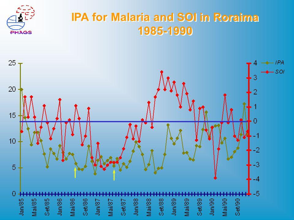 IPA for Malaria and SOI in Roraima 1985-1990