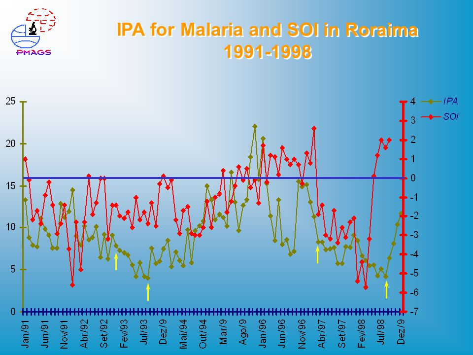 IPA for Malaria and SOI in Roraima 1991-1998