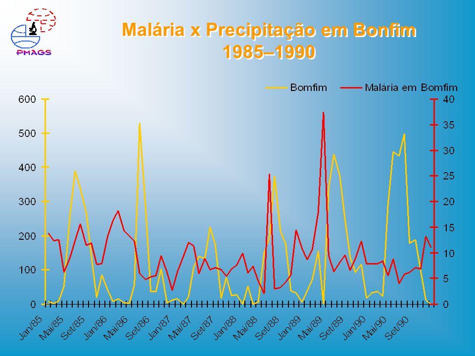 Malária x Precipitação em Bonfim 1985–1990