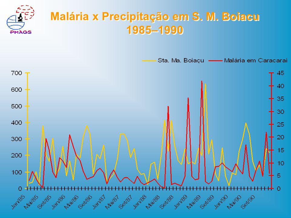 Malária x Precipitação em S. M. Boiacu 1985–1990