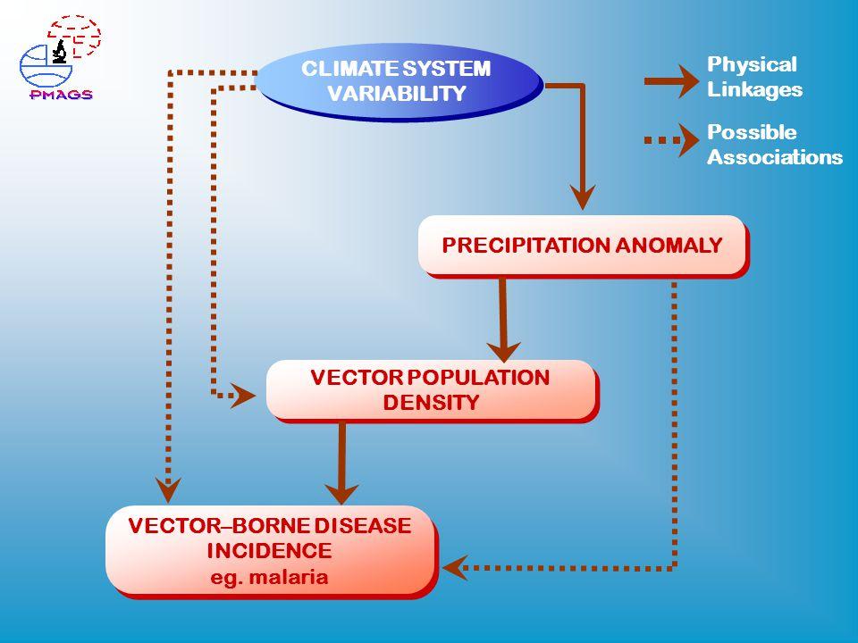 VECTOR–BORNE DISEASE INCIDENCE eg. malaria VECTOR–BORNE DISEASE INCIDENCE eg.