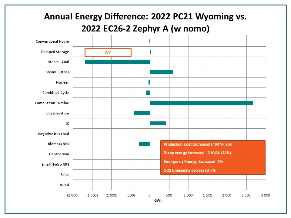Production cost decreased $160 M (.9%) Dump energy increased 121GWh (33%) Emergency Energy decreased.6% CO2 Emissions decreased 0% WY