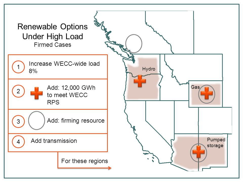 Add: 12,000 GWh to meet WECC RPS Add transmission Renewable Options Under High Load Firmed Cases Increase WECC-wide load 8% 1 2 4 For these regions 3
