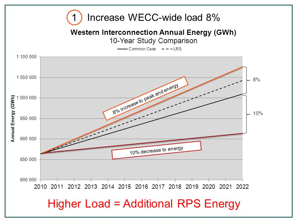 Calculate ratios of planned renewables in TEPPC 2022 Common Case Do not include existing resources Did not include DG IRP and LRS data Apply ratio to study build-out of 12,000 GWh Concept: development trends are best representation of what could be added to each state More resources available than what is identified in WREZ More granular information from CPUC/CAISO Locate resources using WREZ peer-analysis tool Extrapolation Method Add 12,000 GWh to meet WECC RPS 2