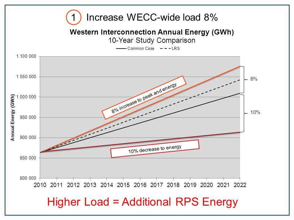 Production cost decreased $160 M (.9%) Dump energy increased 121GWh (33%) Emergency Energy decreased.6% CO2 Emissions decreased 0% WY