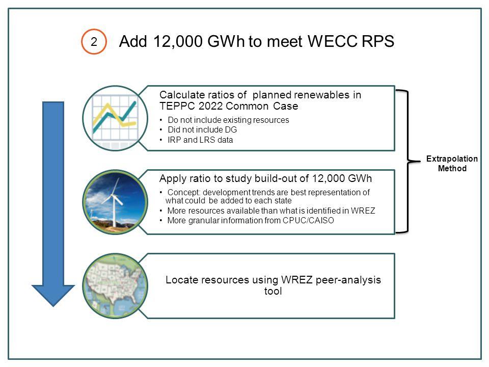 Production cost decreased $244M (1.4%) Dump energy increased 153 GWh (46.2%) Emergency Energy increased.4% CO2 Emissions decreased 1.4% AZ, NV, CA, WA WY