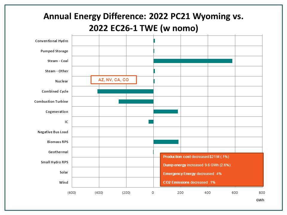 Production cost decreased $426 M (2.4%) Dump energy increased 54.1 GWh (16.2%) Emergency Energy decreased.6% CO2 Emissions decreased 1.3% NV, CA, CO