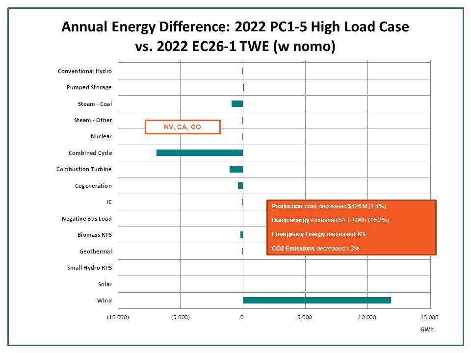 Production cost decreased $472M (2.7%) Dump energy increased 78 GWh (21%) Emergency Energy increased.9% CO2 Emissions decreased 1.6% WY