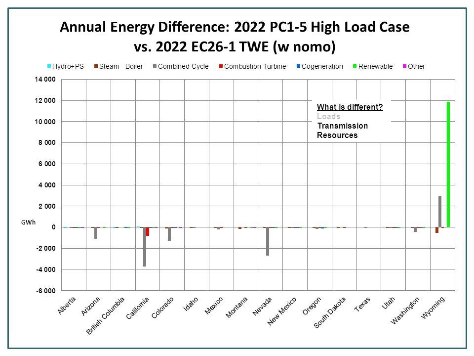Production cost decreased $68M (.3%) Dump energy increased 110GWh (33%) Emergency Energy increased.7% CO2 Emissions decreased 3% WY