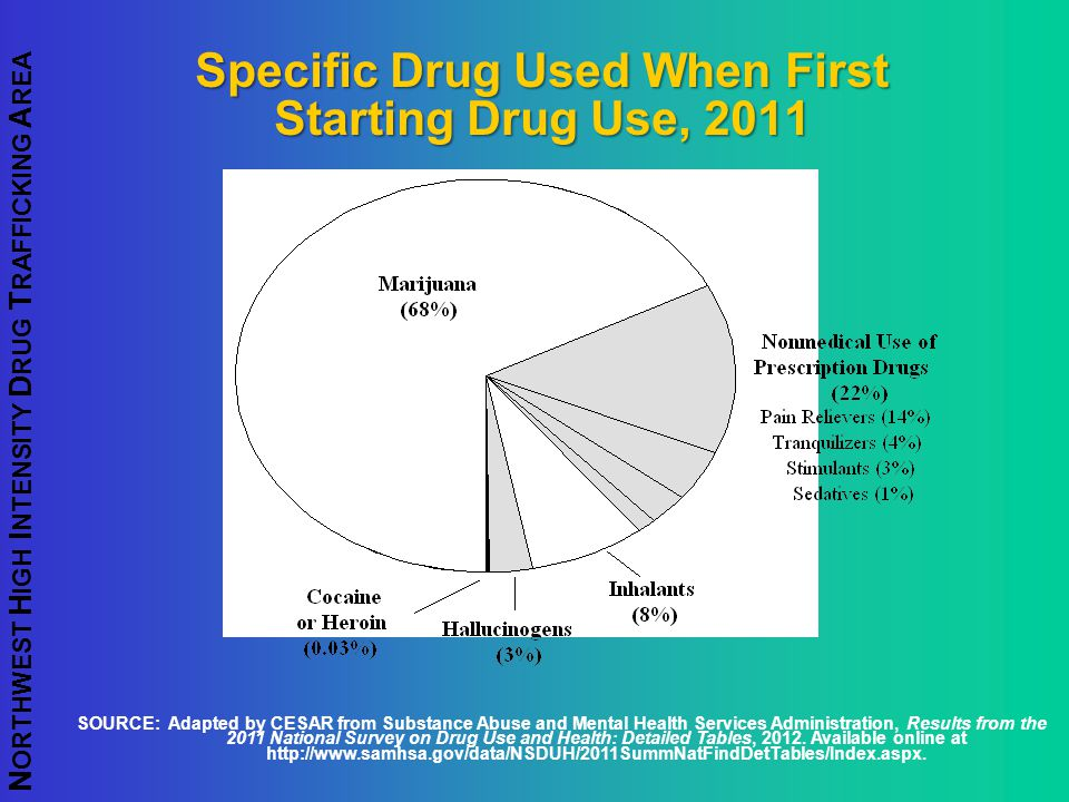N ORTHWEST H IGH I NTENSITY D RUG T RAFFICKING A REA Specific Drug Used When First Starting Drug Use, 2011 SOURCE: Adapted by CESAR from Substance Abu