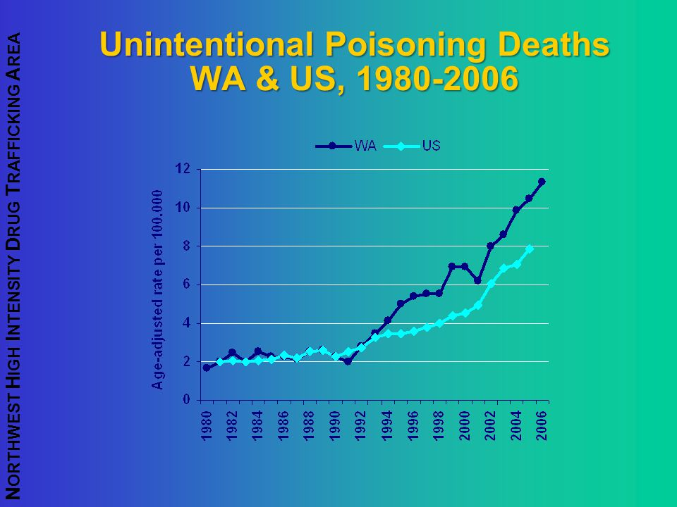N ORTHWEST H IGH I NTENSITY D RUG T RAFFICKING A REA Unintentional Poisoning Deaths WA & US, 1980-2006