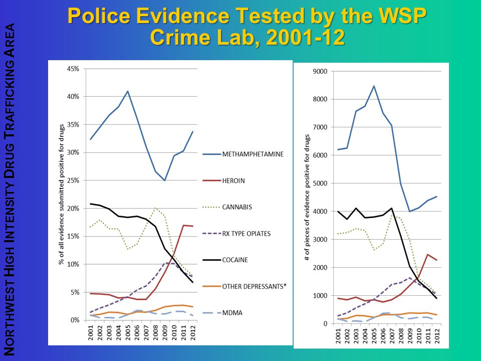 Police Evidence Tested by the WSP Crime Lab, 2001-12