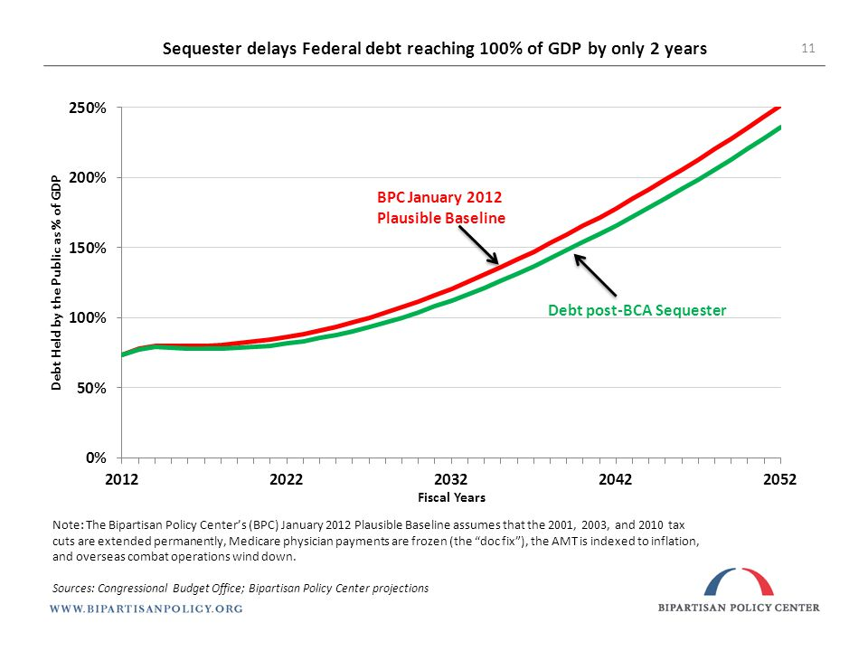 Sequester delays Federal debt reaching 100% of GDP by only 2 years Note: The Bipartisan Policy Center's (BPC) January 2012 Plausible Baseline assumes that the 2001, 2003, and 2010 tax cuts are extended permanently, Medicare physician payments are frozen (the doc fix ), the AMT is indexed to inflation, and overseas combat operations wind down.