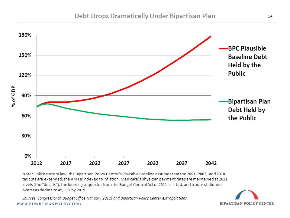 Debt Drops Dramatically Under Bipartisan Plan % of GDP Note: Unlike current law, the Bipartisan Policy Center's Plausible Baseline assumes that the 2001, 2003, and 2010 tax cuts are extended, the AMT is indexed to inflation, Medicare's physician payment rates are maintained at 2011 levels (the doc fix ), the looming sequester from the Budget Control Act of 2011 is lifted, and troops stationed overseas decline to 45,000 by 2015 Sources: Congressional Budget Office (January 2012) and Bipartisan Policy Center extrapolations 14