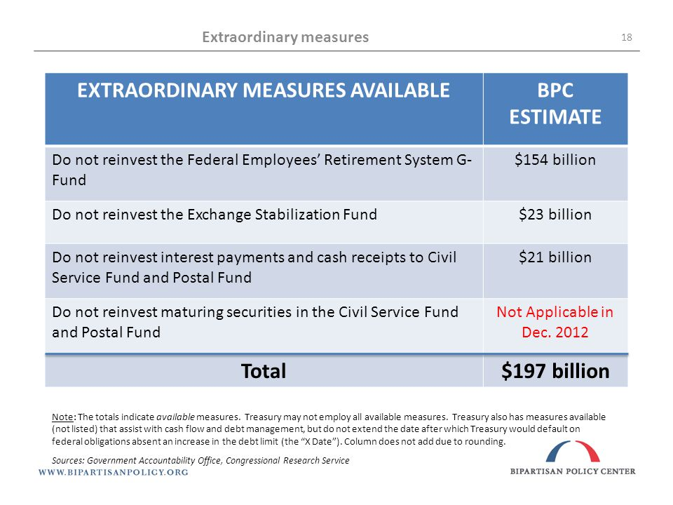 Extraordinary measures 18 EXTRAORDINARY MEASURES AVAILABLEBPC ESTIMATE Do not reinvest the Federal Employees' Retirement System G- Fund $154 billion Do not reinvest the Exchange Stabilization Fund$23 billion Do not reinvest interest payments and cash receipts to Civil Service Fund and Postal Fund $21 billion Do not reinvest maturing securities in the Civil Service Fund and Postal Fund Not Applicable in Dec.